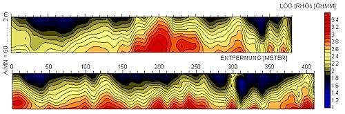 Geophysik und Bohrungen Diskussion Methodik - unbrauchbare Bohrungen