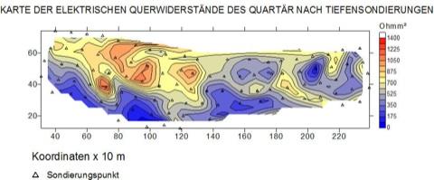 Trinkwassererschließung Geoelektrik Querwiderstände Transmissivität