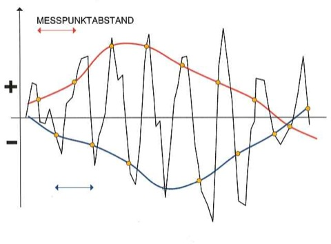 Fehlerquellen Geophysik Aliasing Messpunktabstand Sampling-Rate