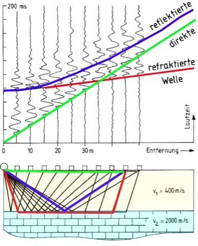 Seismik Laufwege seismischer Wellen Reflexion Refraktion