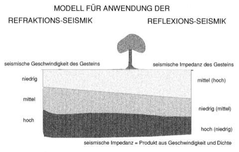 Reflexionsseismik Refraktionsseismik Modelle für Anwendungen