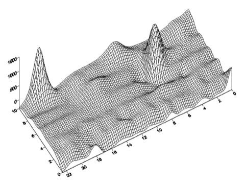 Geomagnetik unsinnige 3D-Darstellungen