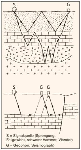 seismische Wellen komplex Laufwege