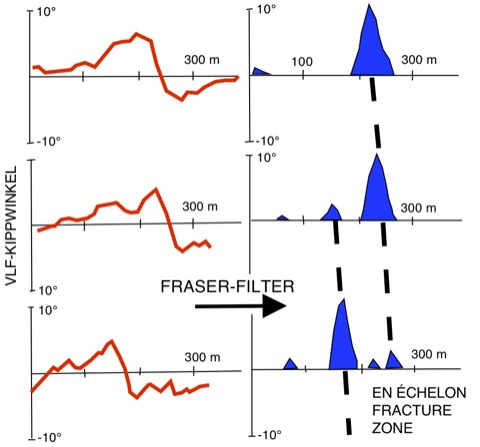 Trinkwasser Erschließung Geophysik VLF-Methode Kristallin Bruchtektonik