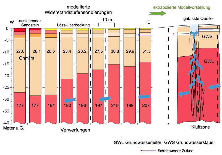 Geoelektrik Modellierung Tiefensondierungen