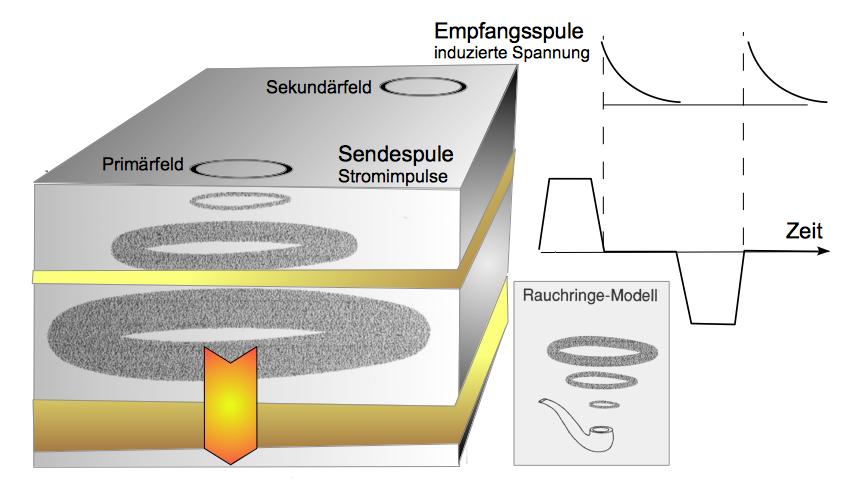 Impuls-Elektromagnetik TDEM Messprinzip Rauchring-Modell