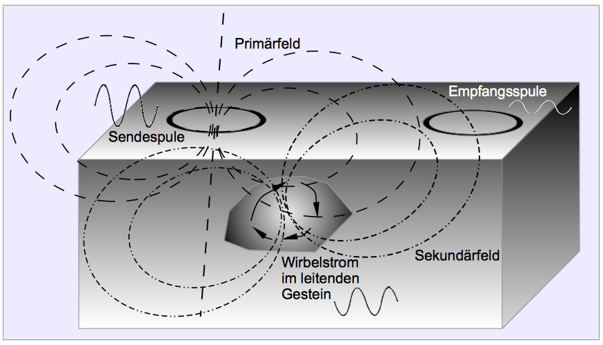 Frequenz-Elektromagnetik FEM Messprinzip