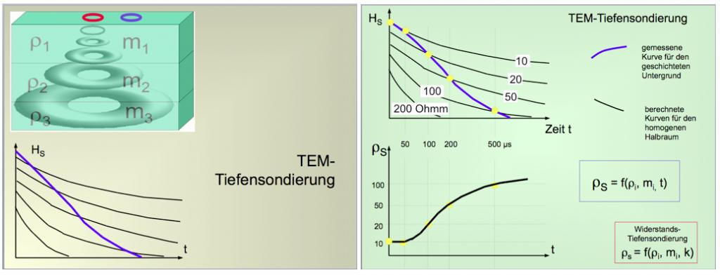 Impuls-Elektromagnetik TDEM TEM Prinzip Tiefensondierung