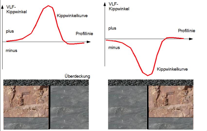 Geophysik Tutorial VLF Anomalie über Verwerfung
