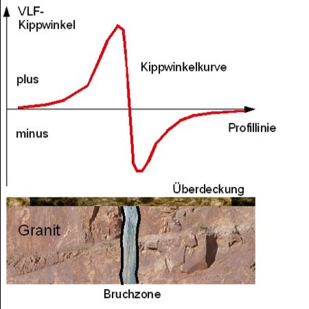 Geophysik Tutorial VLF Anomalie über Bruchzone Erzgang